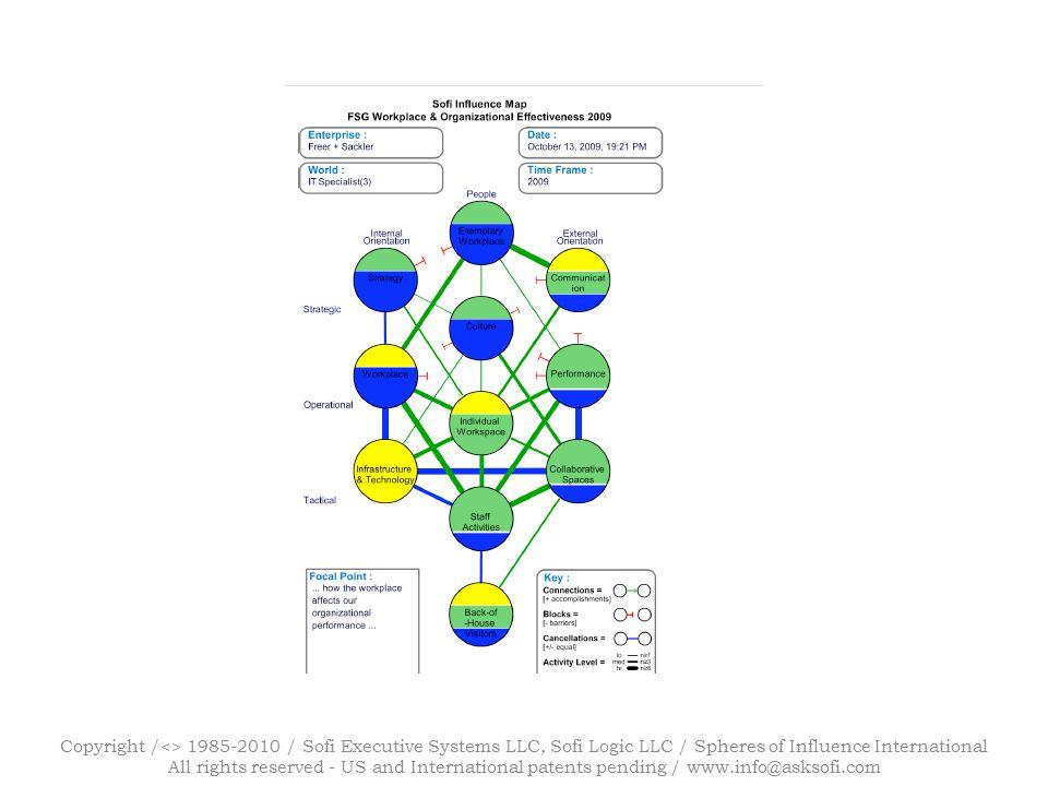 Copyright /<> 1985-2010 / Sofi Executive Systems LLC, Sofi Logic LLC / Spheres of Influence International All rights reserved - US and International patents pending / www.info@asksofi.com