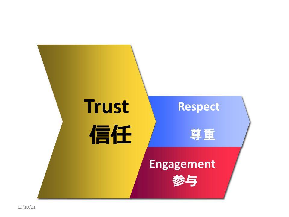 Trust 信任 Trust 信任 Respect 尊重 Respect 尊重 Engagement 参与 Engagement 参与 10/10/11