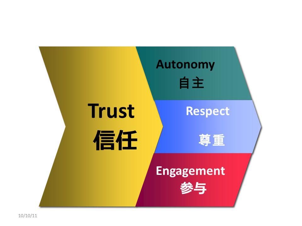 Trust 信任 Trust 信任 Autonomy 自主 Autonomy 自主 Respect 尊重 Respect 尊重 Engagement 参与 Engagement 参与 10/10/11