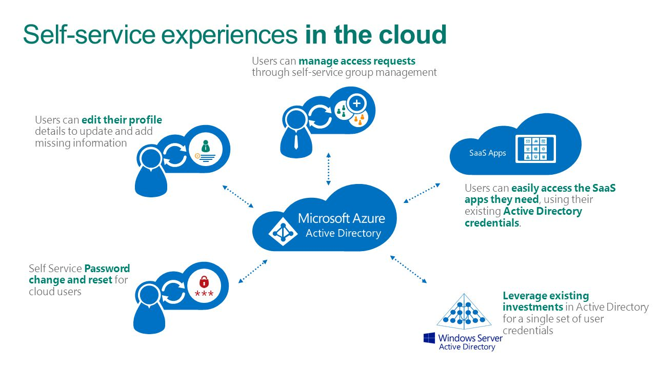 Self-service experiences in the cloud Self Service Password change and reset for cloud users Users can easily access the SaaS apps they need, using th