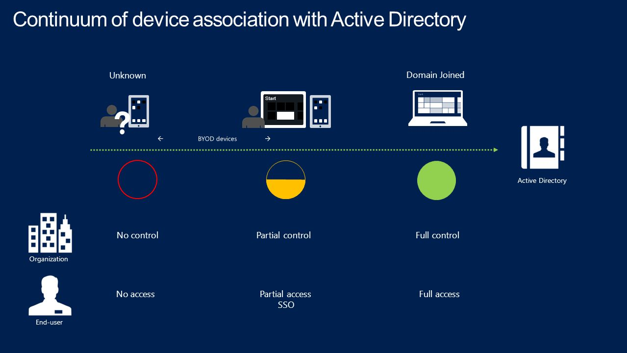 Active Directory Unknown Domain Joined Start No controlPartial controlFull control Organization End-user No accessPartial access SSO Full access