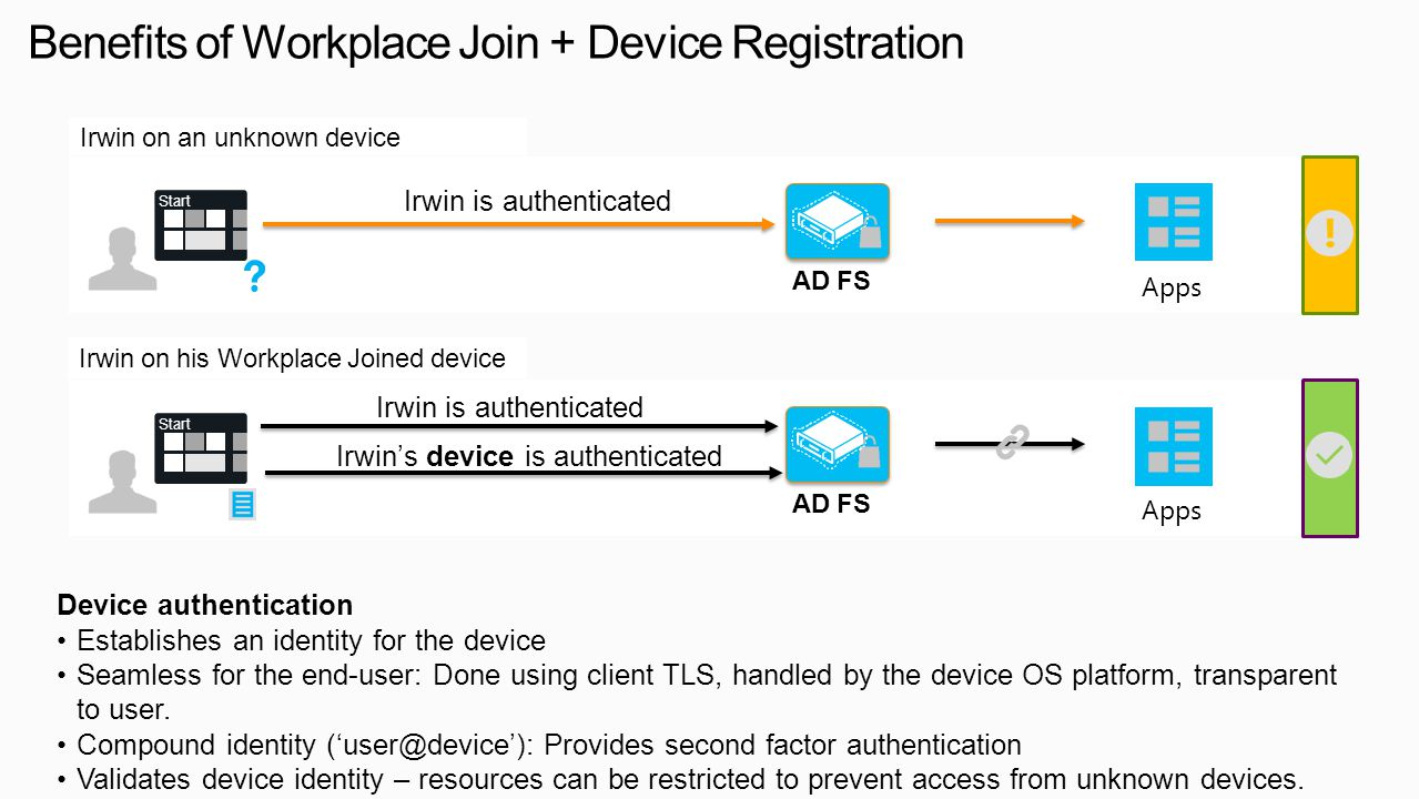 Device authentication Establishes an identity for the device Seamless for the end-user: Done using client TLS, handled by the device OS platform, tran