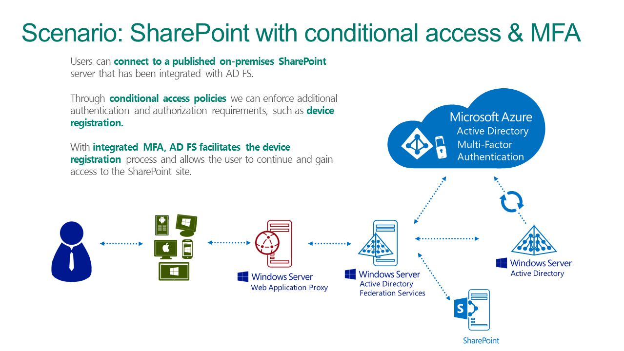 Scenario: SharePoint with conditional access & MFA Users can connect to a published on-premises SharePoint server that has been integrated with AD FS.
