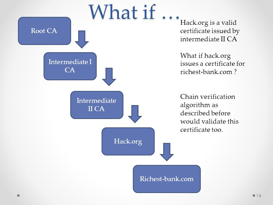 What if … Root CA Intermediate I CA Intermediate II CA Hack.org Hack.org is a valid certificate issued by intermediate II CA What if hack.org issues a certificate for richest-bank.com .