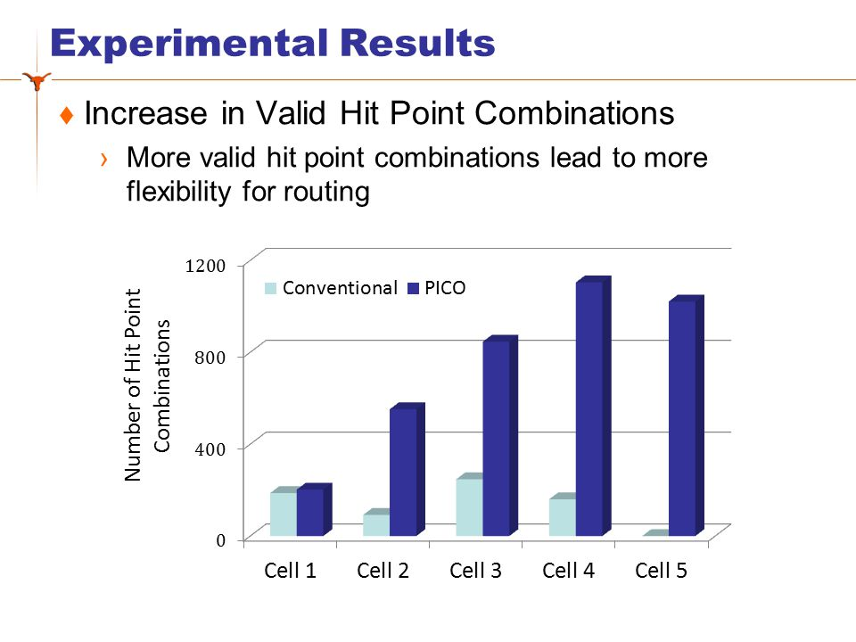Experimental Results  Increase in ratio on the number of Valid Hit Point Combinations across the entire library