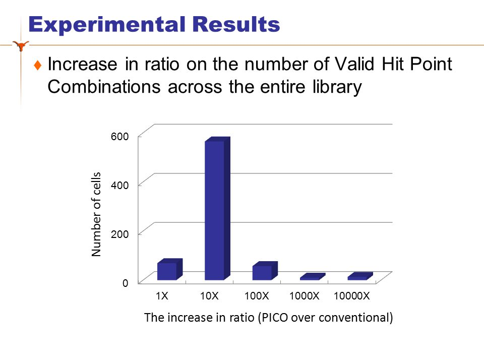 Experimental Results  Increase in ratio on the number of Valid Hit Points across the entire library ›Over 25% of cells have 20% or more increase