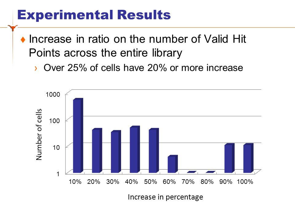 Experimental Results – Run Time  Most cells finished within 500 seconds  Pin access design is one time computation