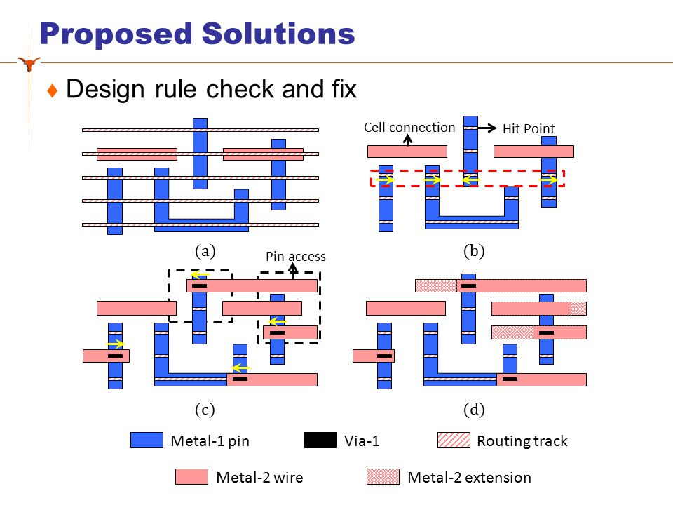 Proposed solution SADP-Aware Pin Access Pin Access Optimization PICO 1: I/O Pins & Hit Points 2: Hit Point Combination: search tree 3: Backtracking: reduce search space 4: Pin Access Optimization 3: MILP optimization 1: Line-end extension minimization 2: Rules to linear constraints Pin access design Cell Layout SADP design rules