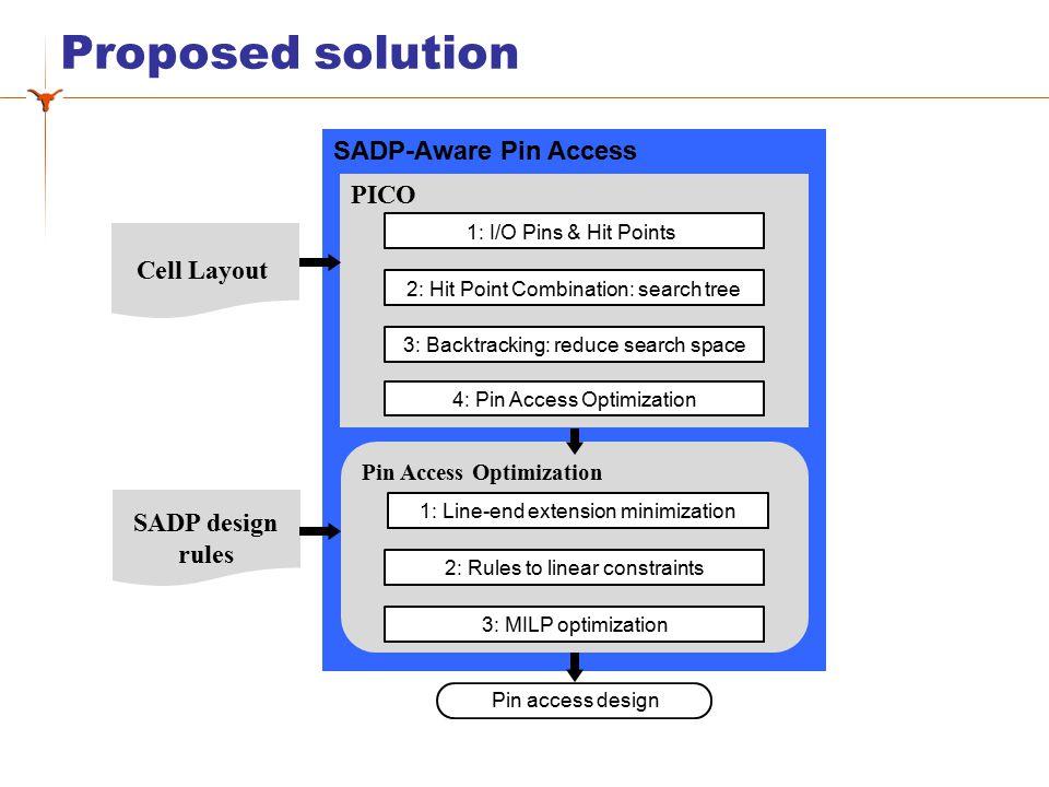 SADP-Aware Layout Design  SADP-Aware Design Rule ( Case I: OnTrackSpace )