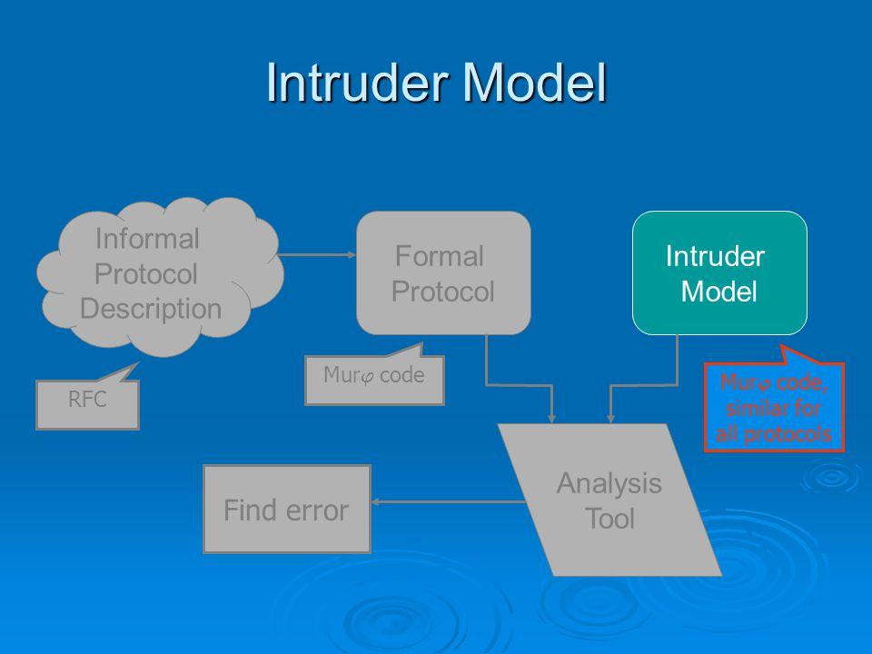 Intruder Model Intruder Model Analysis Tool Formal Protocol Informal Protocol Description Find error Mur j code RFC Mur j code, similar for all protocols