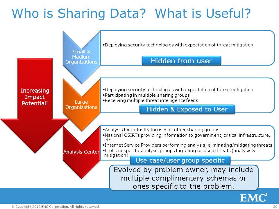 20© Copyright 2012 EMC Corporation. All rights reserved. Who is Sharing Data? What is Useful? Small & Medium Organizations Deploying security technolo