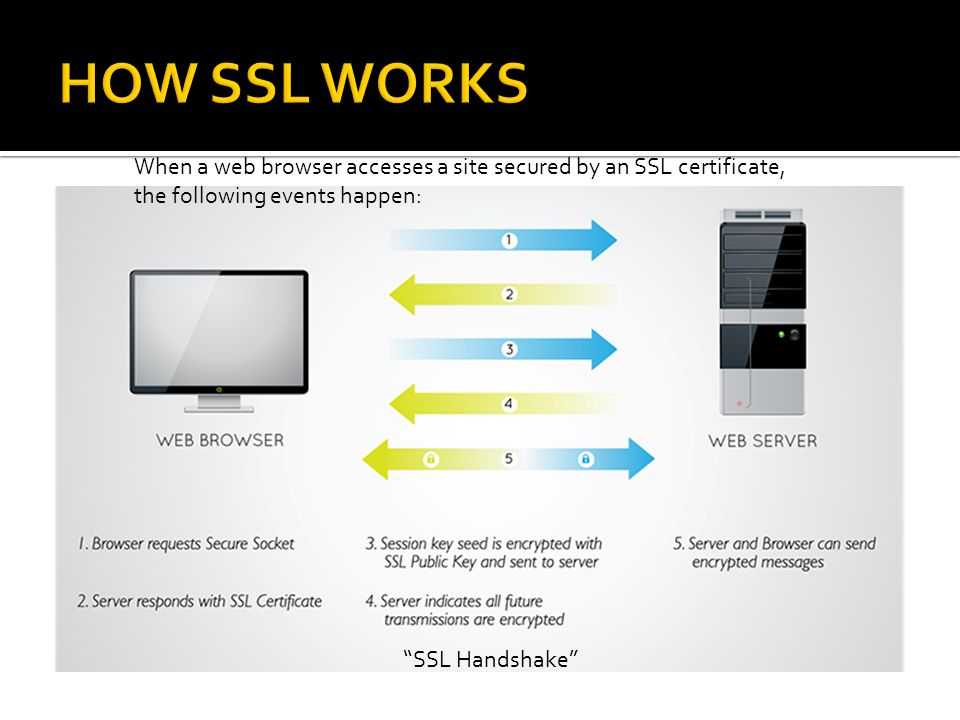 When a web browser accesses a site secured by an SSL certificate, the following events happen: SSL Handshake