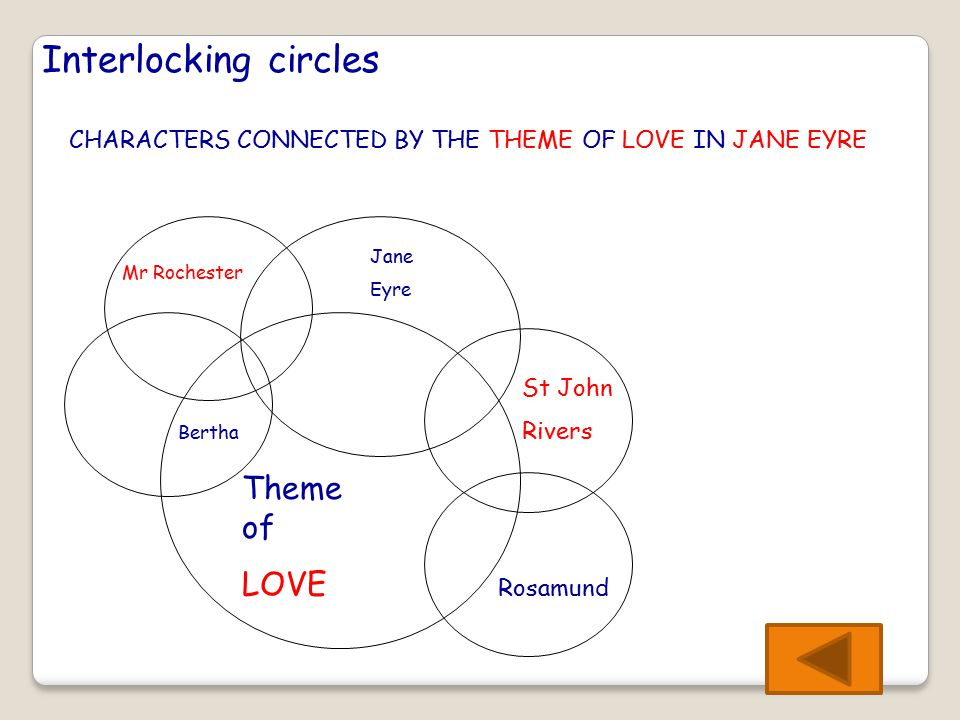Interlocking circles CHARACTERS CONNECTED BY THE THEME OF LOVE IN JANE EYRE Theme of LOVE Bertha Mr Rochester Jane Eyre St John Rivers Rosamund