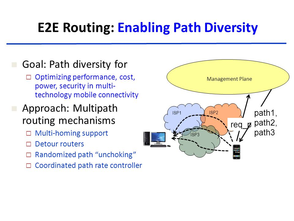 E2E Routing: Enabling Path Diversity ISP1ISP2 ISP3 req_paths(…) path1, path2, path3 Management Plane Goal: Path diversity for  Optimizing performance, cost, power, security in multi- technology mobile connectivity Approach: Multipath routing mechanisms  Multi-homing support  Detour routers  Randomized path unchoking  Coordinated path rate controller