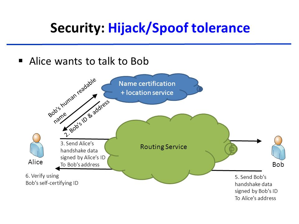 Security: Hijack/Spoof tolerance  Alice wants to talk to Bob Name certification + location service Routing Service AliceBob Bob's human readable name 2.