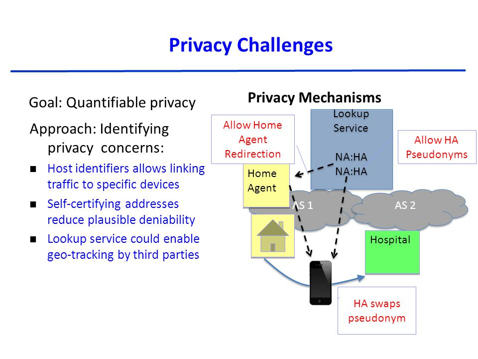 Privacy Challenges Privacy Mechanisms AS 1 AS 2 Lookup Service NA:HA Lookup Service NA:HA Hospital Allow HA Pseudonyms HA swaps pseudonym Home Agent Home Agent Allow Home Agent Redirection Goal: Quantifiable privacy Approach: Identifying privacy concerns: Host identifiers allows linking traffic to specific devices Self-certifying addresses reduce plausible deniability Lookup service could enable geo-tracking by third parties