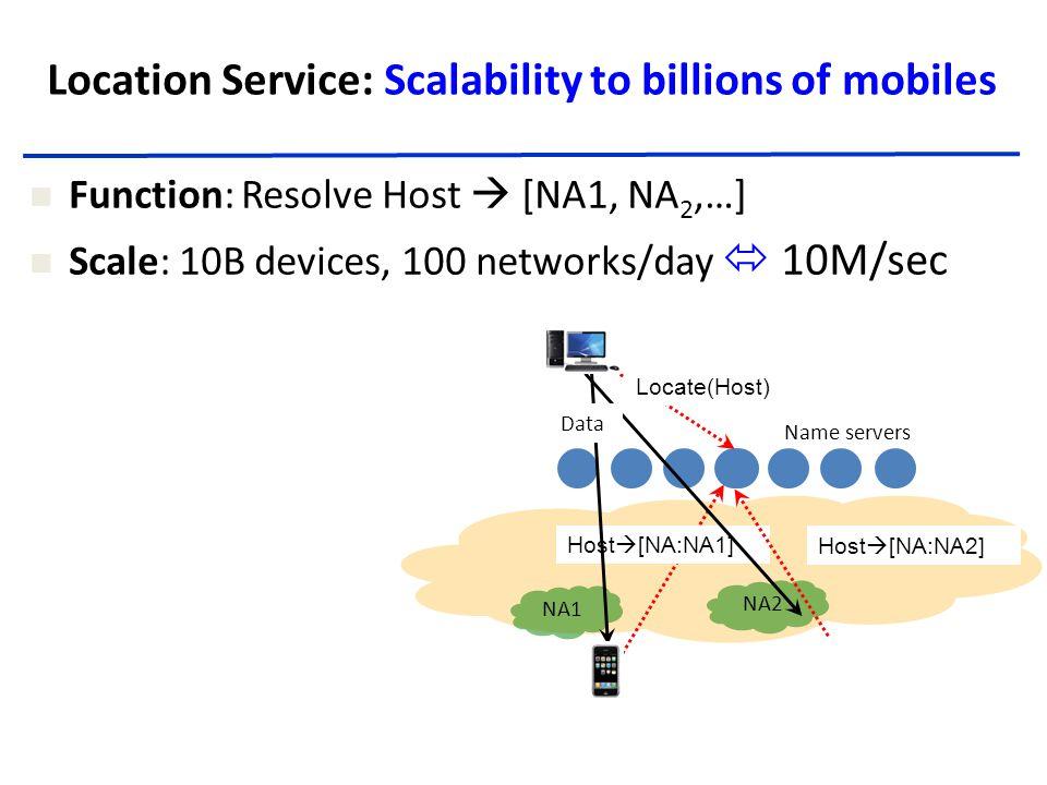 NA Location Service: Scalability to billions of mobiles Name servers NA1 NA2 Host  [NA:NA1] Locate(Host) Host  [NA:NA2] Data Function: Resolve Host  [NA1, NA 2,…] Scale: 10B devices, 100 networks/day  10M/sec