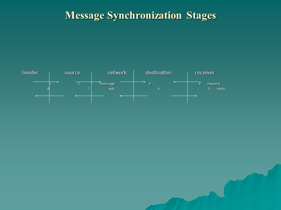 Message Synchronization Stages Sender source network destination receiver 1 2 message 3 4 request 8 7 ack 6 5 reply 8 7 ack 6 5 reply