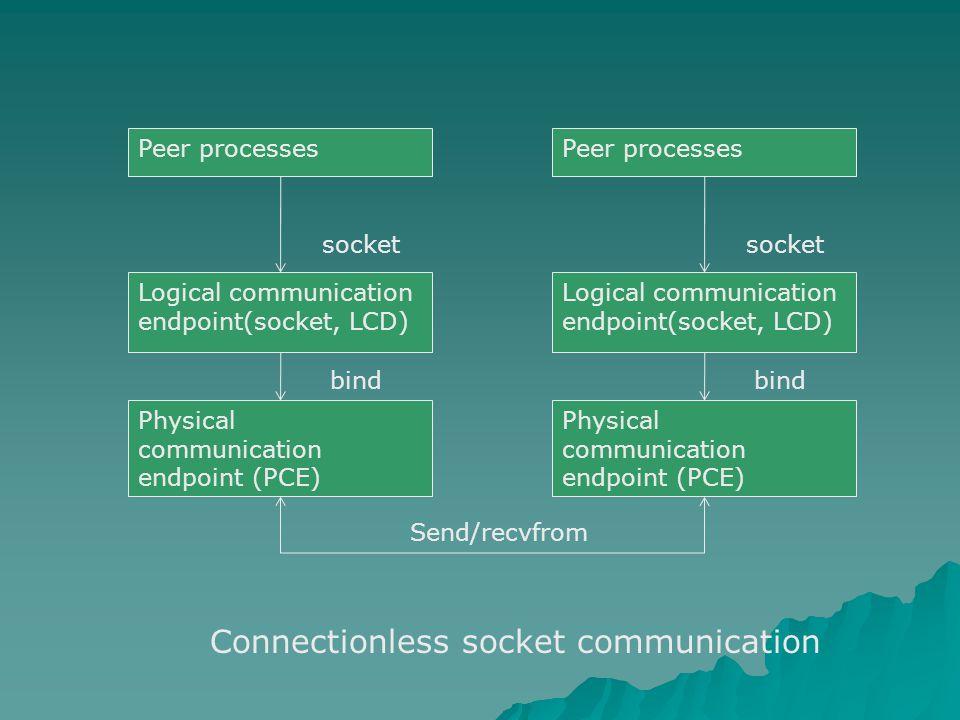 Peer processes Logical communication endpoint(socket, LCD) Physical communication endpoint (PCE) socket bind Peer processes Logical communication endpoint(socket, LCD) Physical communication endpoint (PCE) socket bind Send/recvfrom Connectionless socket communication