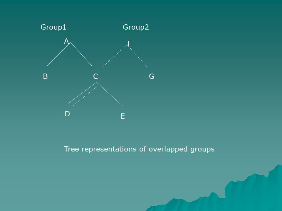 A F BC D E G Group1Group2 Tree representations of overlapped groups