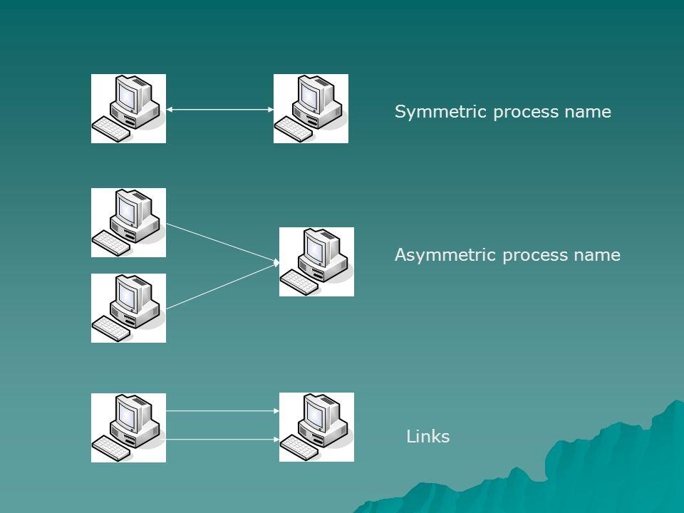 Symmetric process name Asymmetric process name Links