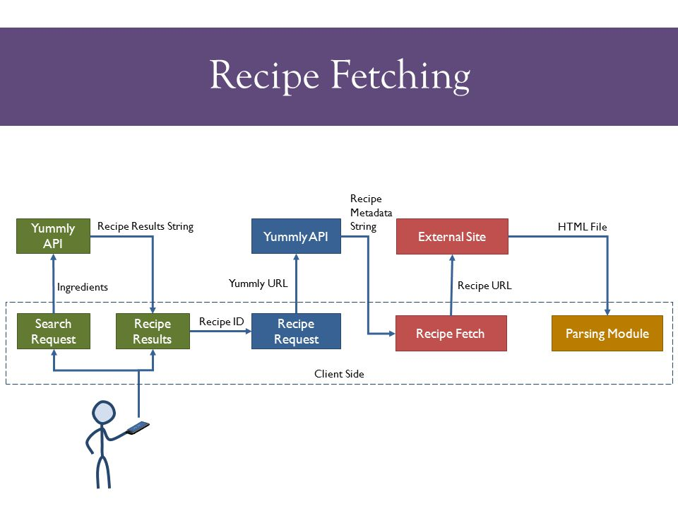 Recipe Fetching Yummly API Search Request Recipe Request Ingredients Yummly URL Parsing Module Recipe Results String External Site Recipe Fetch Recipe URL Recipe Metadata String HTML File Recipe Results Recipe ID Client Side