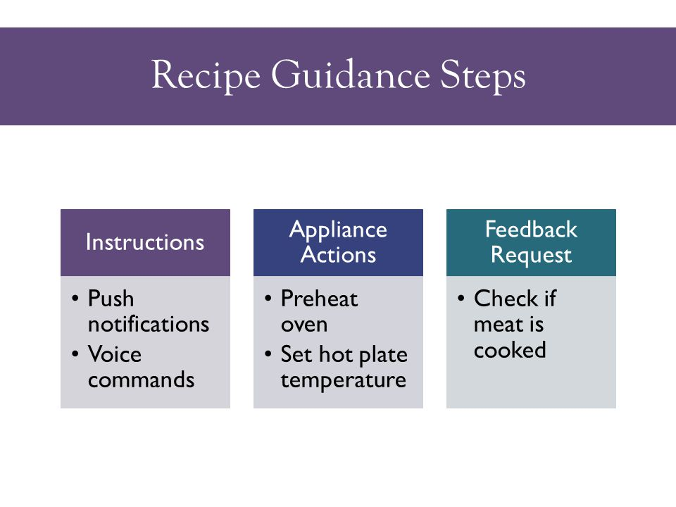 Recipe Guidance Steps Instructions Push notifications Voice commands Appliance Actions Preheat oven Set hot plate temperature Feedback Request Check if meat is cooked