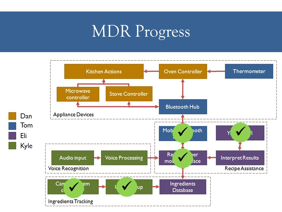 MDR Progress Ingredients Tracking Recipe Assistance Voice Recognition Appliance Devices Microwave controller Stove Controller Oven Controller Bluetooth Hub UPC lookup Ingredients Database Interpret Results Audio input Mobile Bluetooth Adaptor Voice Processing Recipe helper mobile interface Thermometer Camera system controller Yumlee API Kitchen Actions Dan Tom Eli Kyle