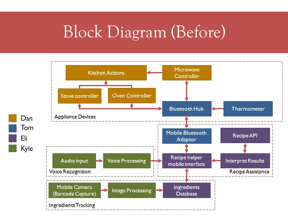 Block Diagram (Before) Ingredients Tracking Recipe Assistance Voice Recognition Appliance Devices Stove controller Oven Controller Microwave Controller Bluetooth Hub Image Processing Ingredients Database Interpret Results Audio input Mobile Bluetooth Adaptor Voice Processing Recipe helper mobile interface Thermometer Mobile Camera (Barcode Capture) Recipe API Kitchen Actions Dan Tom Eli Kyle