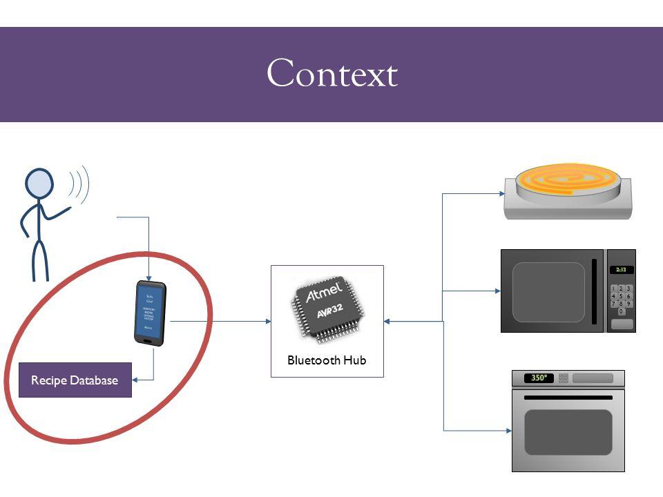Context Recipe Database Bluetooth Hub 123 456 789 0