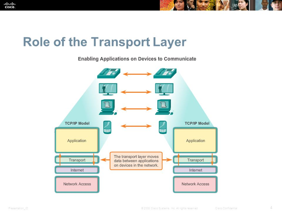 Presentation_ID 15 © 2008 Cisco Systems, Inc.