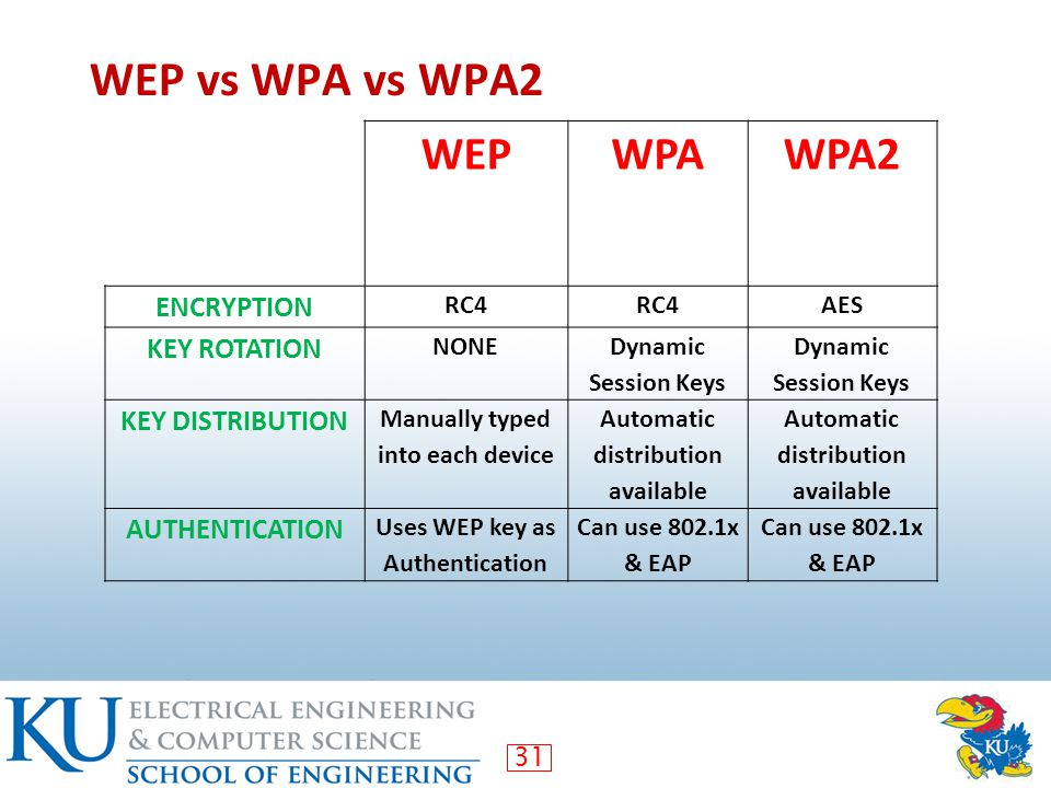 31 WEP vs WPA vs WPA2 WEPWPAWPA2 ENCRYPTION RC4 AES KEY ROTATION NONE Dynamic Session Keys KEY DISTRIBUTION Manually typed into each device Automatic distribution available AUTHENTICATION Uses WEP key as Authentication Can use 802.1x & EAP