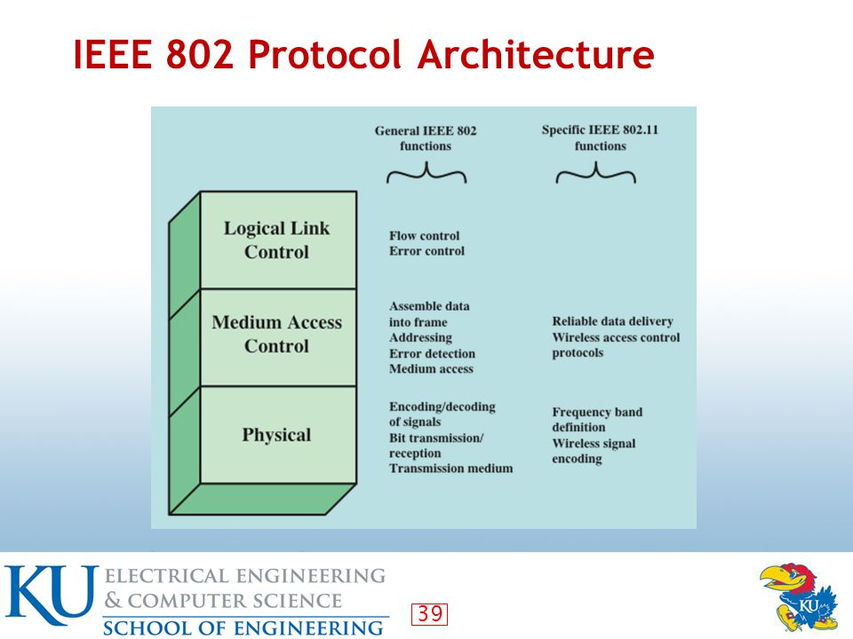 39 IEEE 802 Protocol Architecture