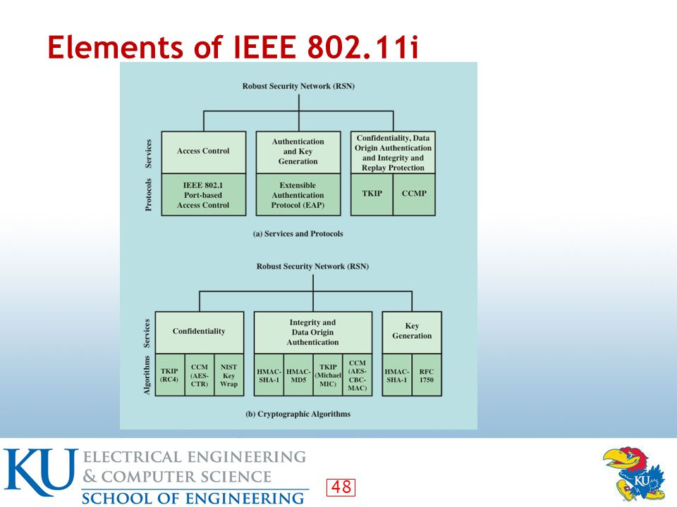 48 Elements of IEEE 802.11i