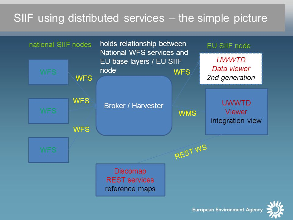 WFS Broker / Harvester UWWTD Viewer integration view Discomap REST services reference maps holds relationship between National WFS services and EU base layers / EU SIIF node WMS WFS REST WS SIIF using distributed services – the simple picture EU SIIF node national SIIF nodes UWWTD Data viewer 2nd generation WFS