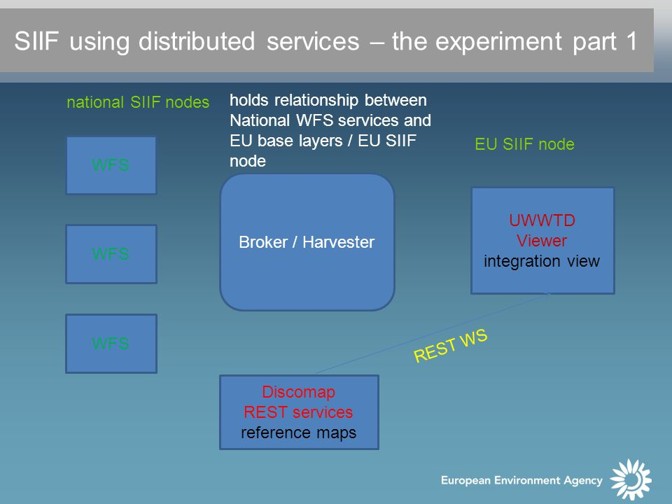 Broker / Harvester UWWTD Viewer integration view Discomap REST services reference maps holds relationship between National WFS services and EU base layers / EU SIIF node REST WS SIIF using distributed services – the experiment part 1 EU SIIF node national SIIF nodes