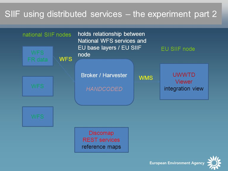 WFS FR data WFS Broker / Harvester HANDCODED UWWTD Viewer integration view Discomap REST services reference maps holds relationship between National WFS services and EU base layers / EU SIIF node WMS WFS SIIF using distributed services – the experiment part 2 EU SIIF node national SIIF nodes