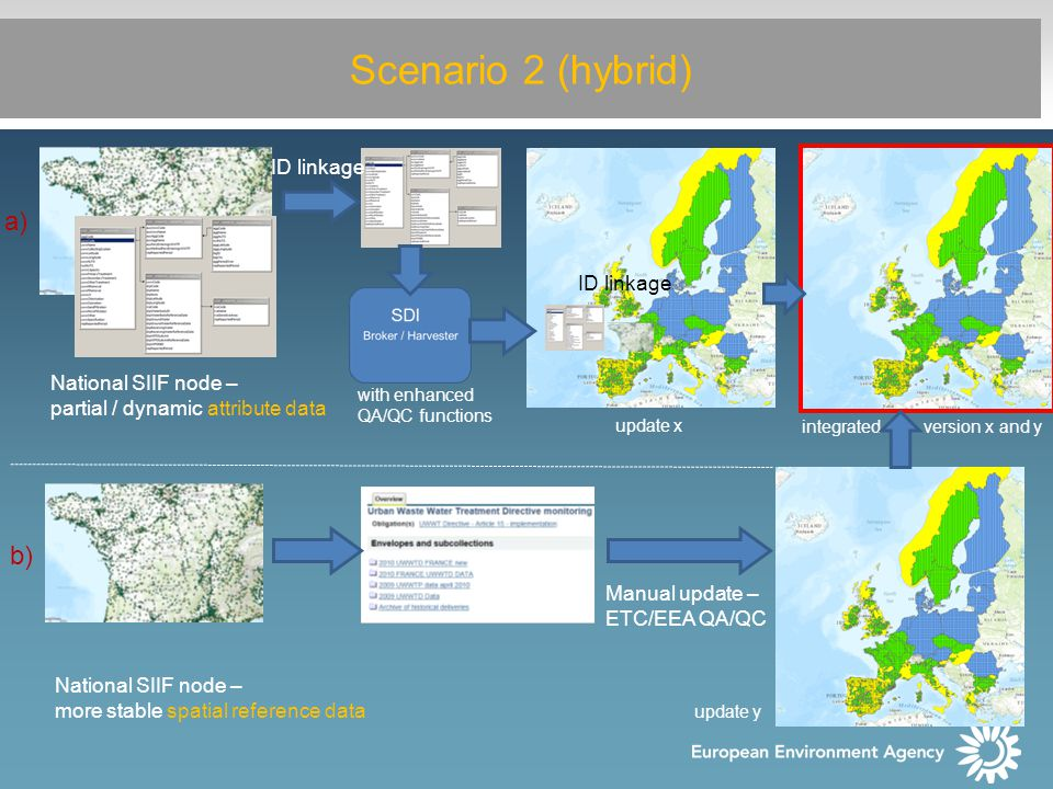 Scenario 2 (hybrid) a) b) National SIIF node – partial / dynamic attribute data National SIIF node – more stable spatial reference data Manual update – ETC/EEA QA/QC ID linkage with enhanced QA/QC functions integrated version x and y update x update y