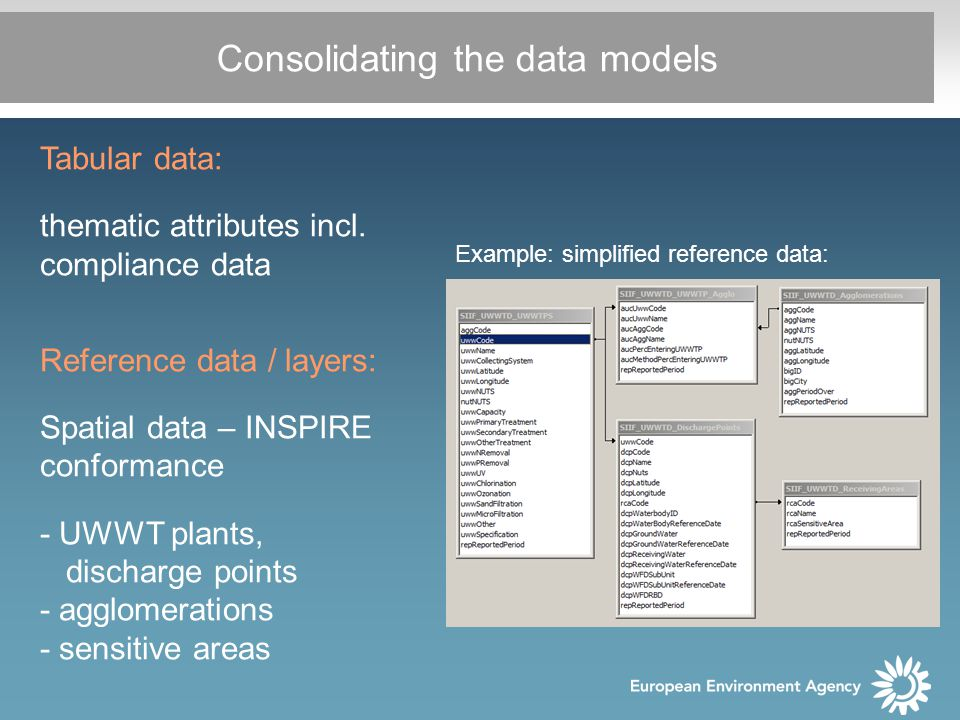 Consolidating the data models Tabular data: thematic attributes incl.