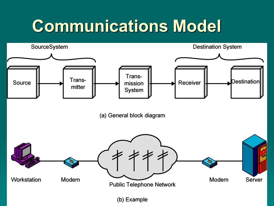 Communications Model Communications Model