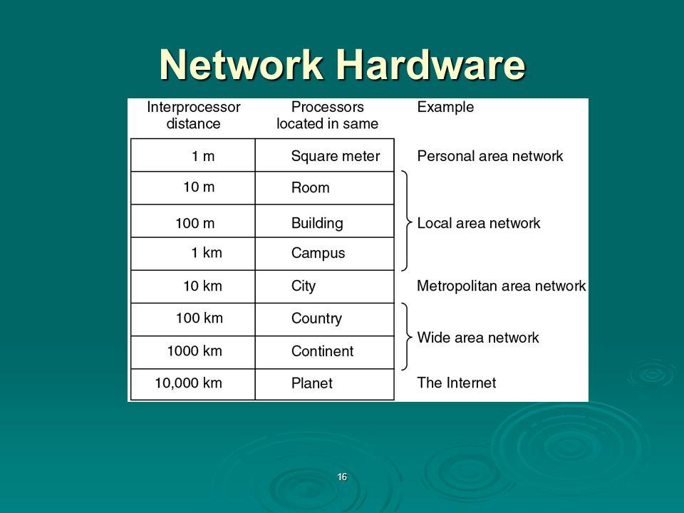 16 Network Hardware