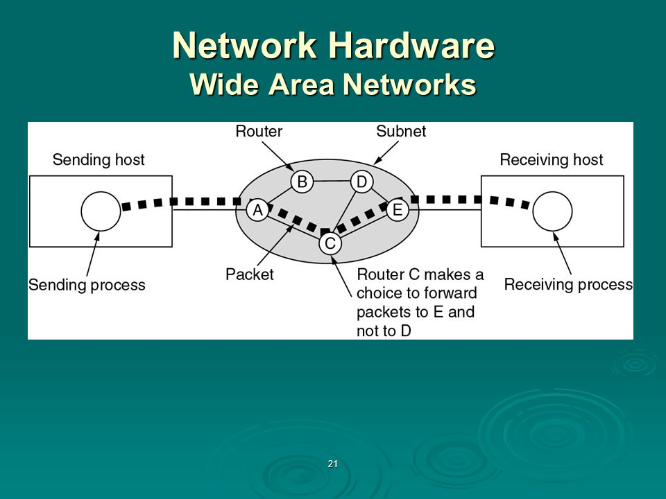 21 Network Hardware Wide Area Networks