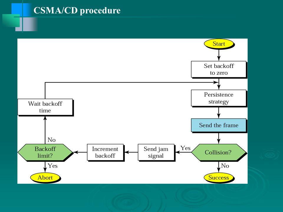 CSMA/CD procedure