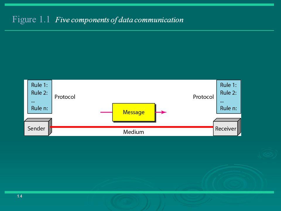 1.4 Figure 1.1 Five components of data communication