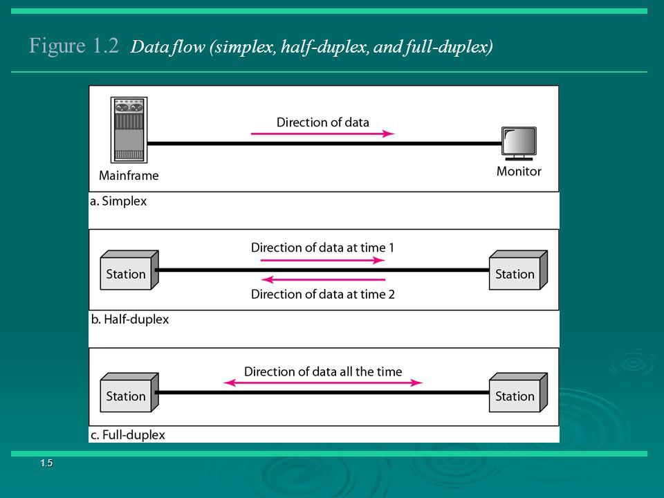 1.5 Figure 1.2 Data flow (simplex, half-duplex, and full-duplex)