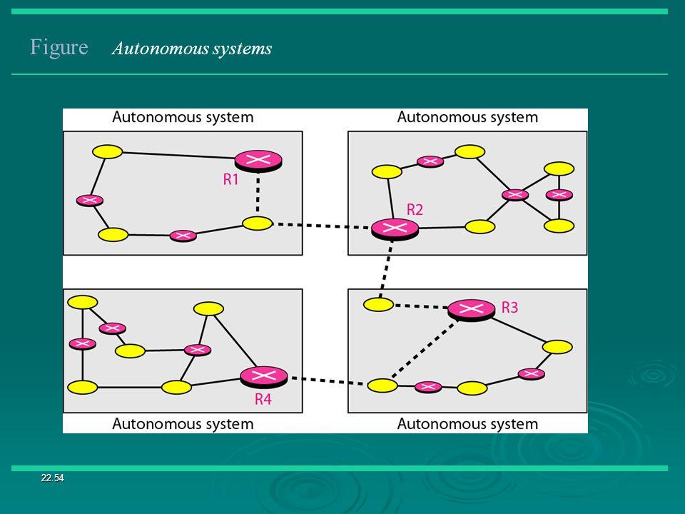 22.54 Figure Autonomous systems