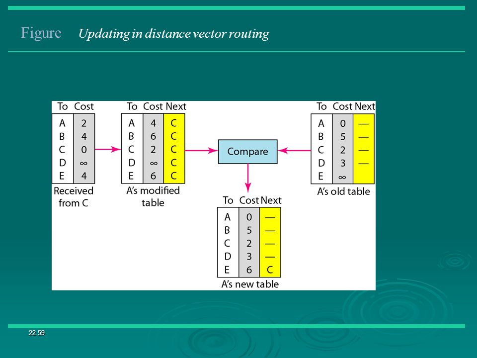 22.59 Figure Updating in distance vector routing