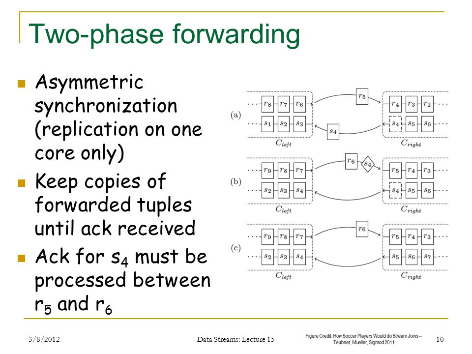 Two-phase forwarding Asymmetric synchronization (replication on one core only) Keep copies of forwarded tuples until ack received Ack for s 4 must be processed between r 5 and r 6 3/8/2012 Data Streams: Lecture 15 10