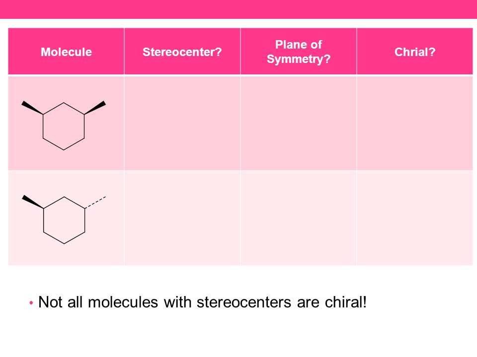 MoleculeStereocenter Plane of Symmetry Chrial Not all molecules with stereocenters are chiral!