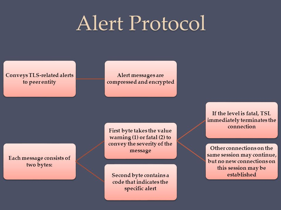 Alert Protocol Conveys TLS-related alerts to peer entity Alert messages are compressed and encrypted Each message consists of two bytes: First byte ta